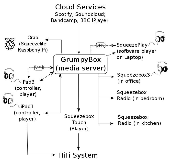 SqueezeboxSystem